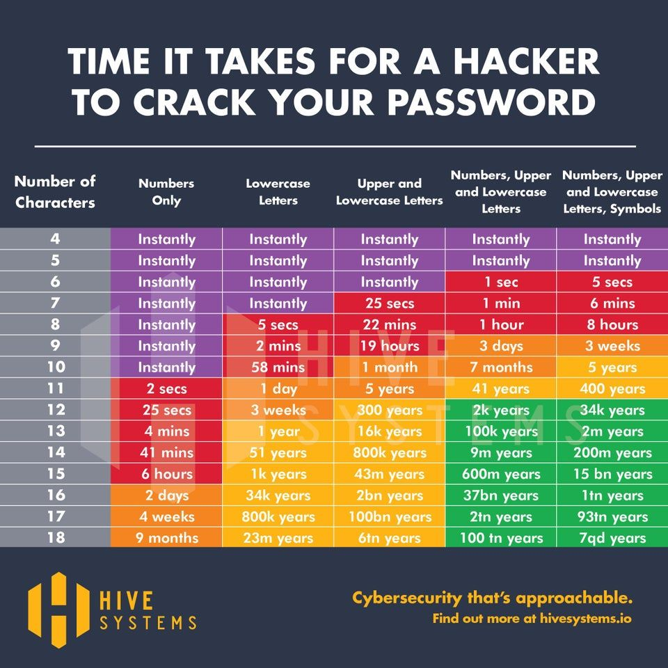 Chart on time it takes to crack a password